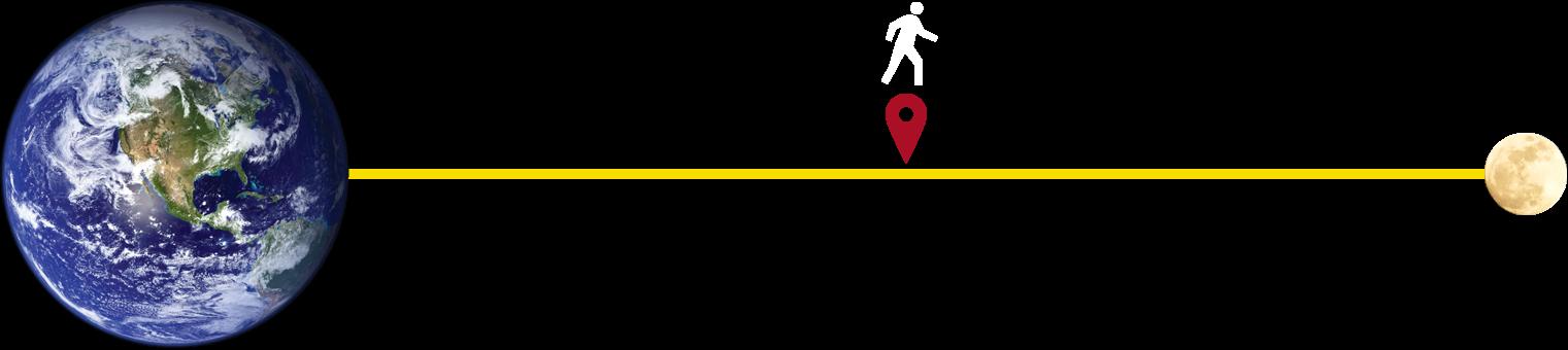 歩/日いた距離